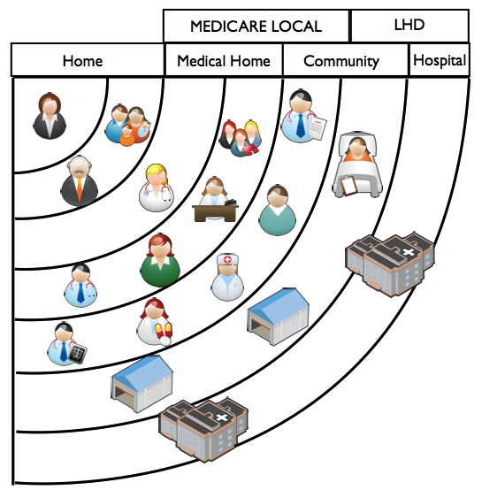 Medicare medical home model